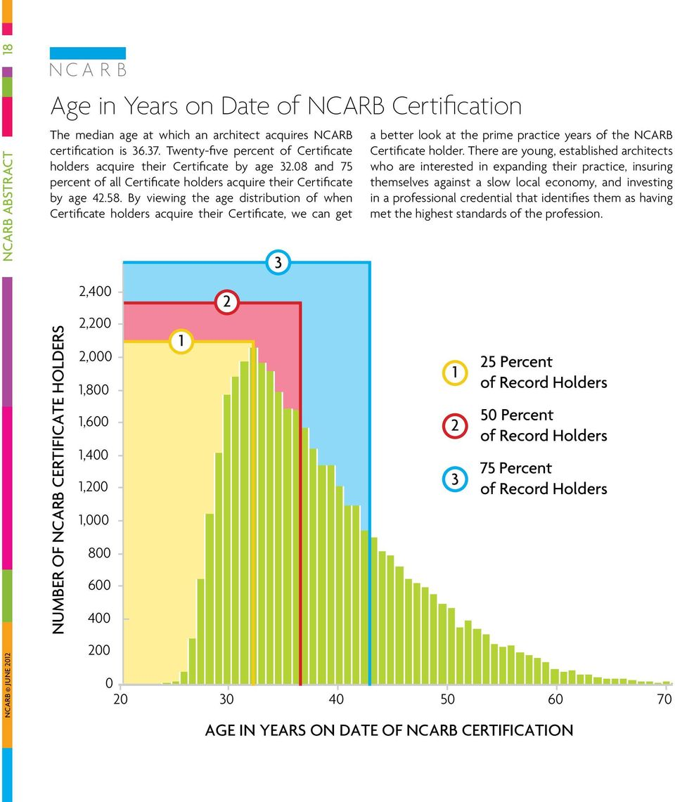 By viewing the age distribution of when Certificate holders acquire their Certificate, we can get NUMBER OF NCARB CERTIFICATE HOLDERS 2,400 2,200 2,000 1,800 1,600 1,400 1,200 1,000 800 600 400 200 1