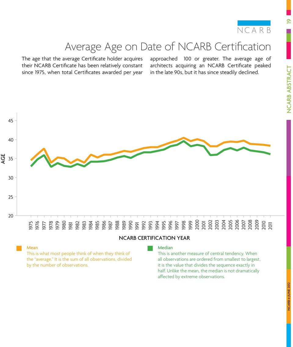NCARB abstract 45 40 AGE 35 30 25 20 1975 1976 1977 1978 1979 1980 1981 1982 1983 1984 1985 1986 1987 1988 1989 1990 1991 1992 1993 1994 1995 1996 1997 1998 1999 2000 2001 2002 2003 2004 2005 2006