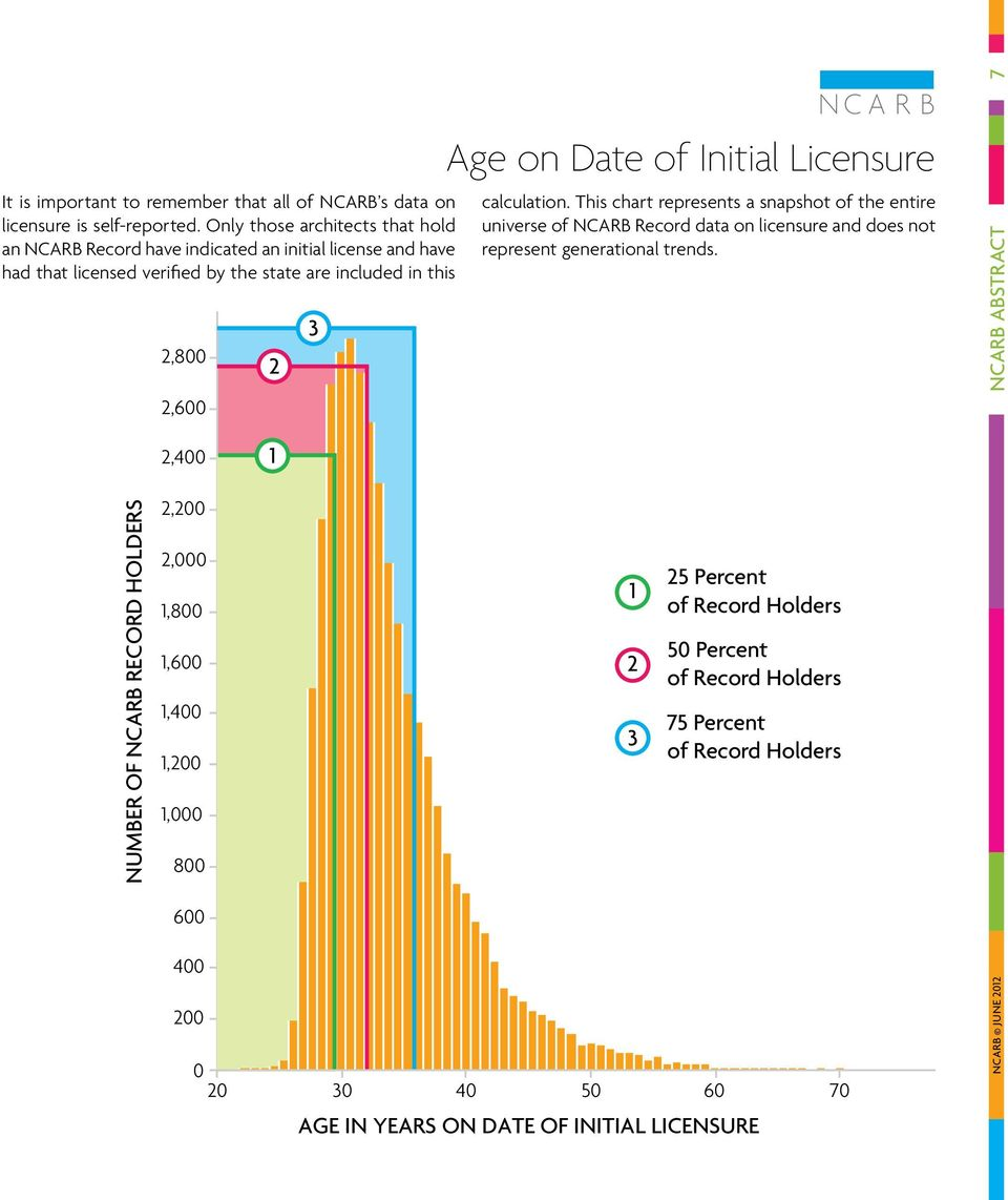 Initial Licensure calculation. This chart represents a snapshot of the entire universe of NCARB Record data on licensure and does not represent generational trends.
