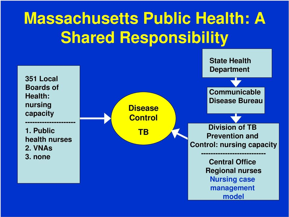 none Disease Control TB State Health Department Communicable Disease Bureau Division of TB