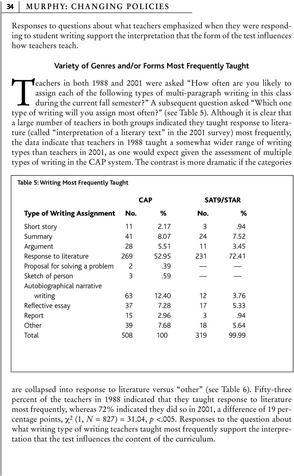 Variety of Genres and/or Forms Most Frequently Taught Teachers in both 1988 and 2001 were asked How often are you likely to assign each of the following types of multi-paragraph writing in this class
