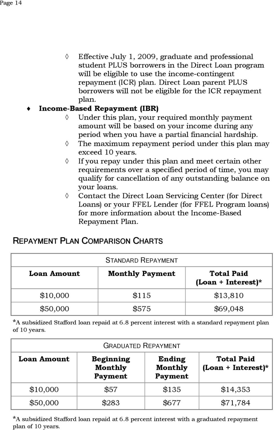 Income-Based Repayment (IBR) Under this plan, your required monthly payment amount will be based on your income during any period when you have a partial financial hardship.