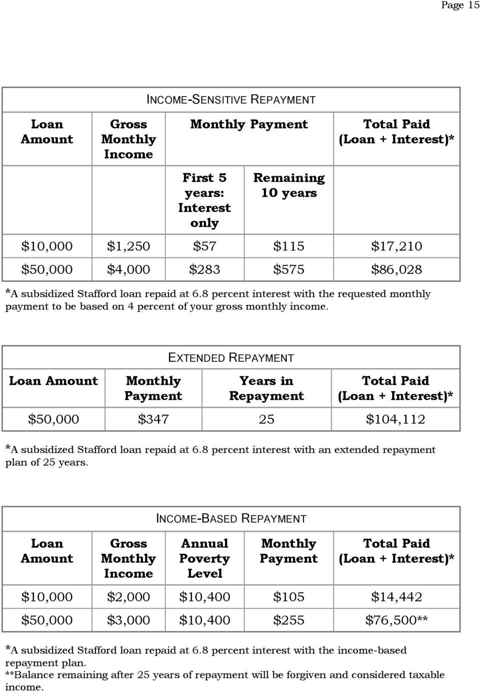 Loan Amount Monthly Payment EXTENDED REPAYMENT Years in Repayment Total Paid (Loan + Interest)* $50,000 $347 25 $104,112 *A subsidized Stafford loan repaid at 6.