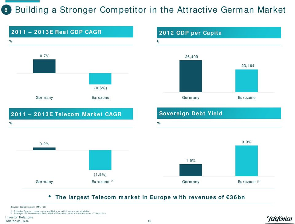 9%) Eurozone (1) Eurozone (2) The largest Telecom market in Europe with revenues of 36bn Source; Global Insight, IMF, IDC 1.