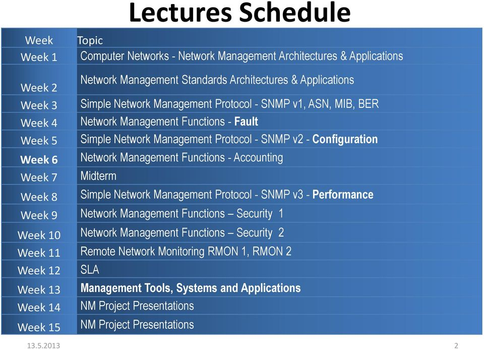 Functions - Accounting Week 7 Midterm Week 8 Simple Network Management Protocol - SNMP v3 - Performance Week 9 Network Management Functions Security 1 Week 10 Network Management Functions