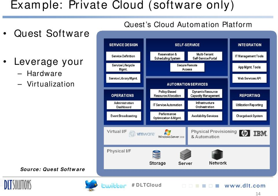 Automation Platform Leverage your