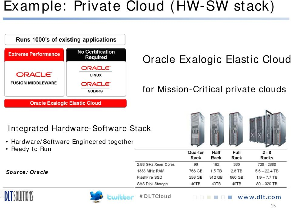 clouds Integrated Hardware-Software Stack