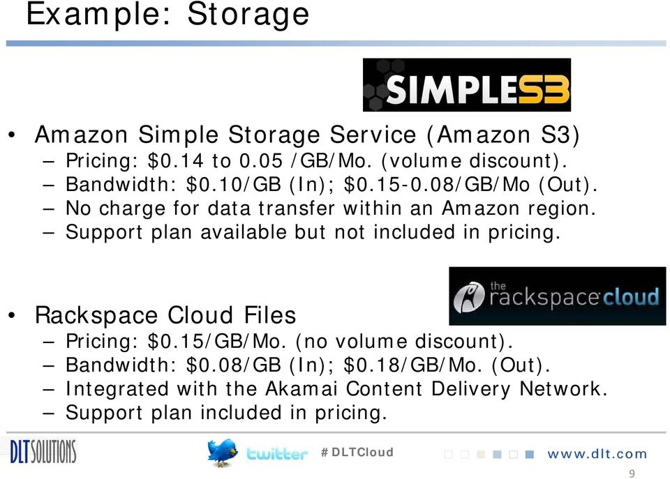 Support plan available but not included in pricing. Rackspace Cloud Files Pricing: $0.15/GB/Mo.