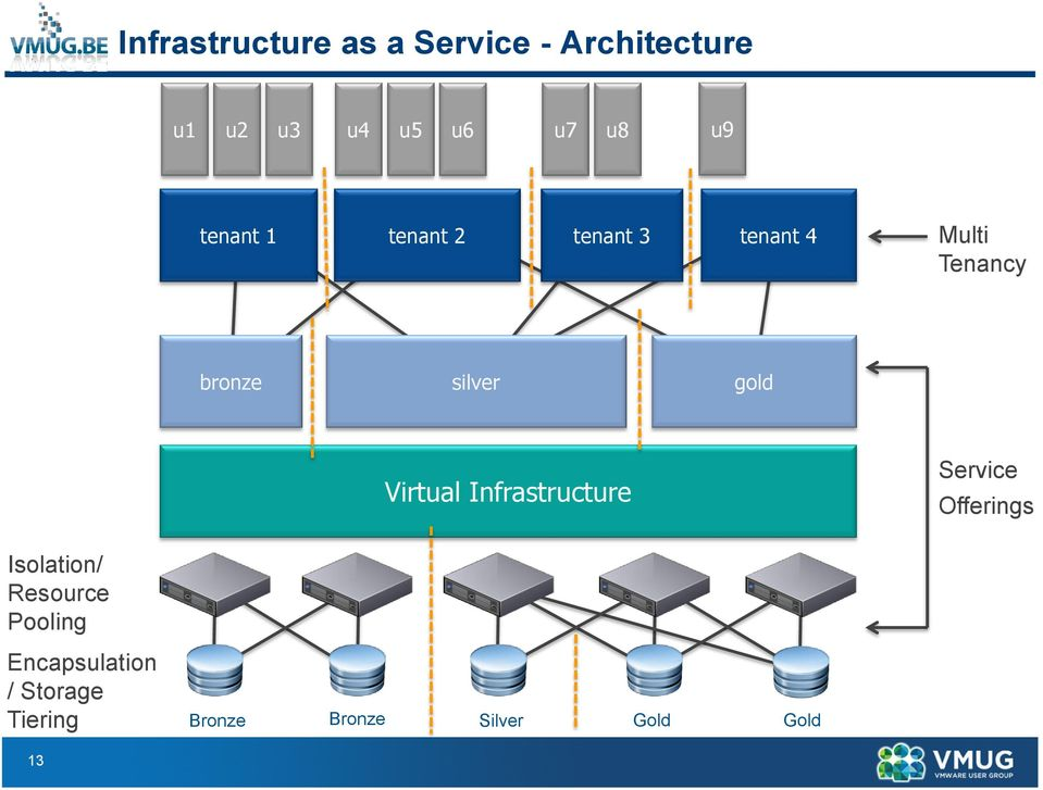 gold Virtual Infrastructure Service Offerings Isolation/ Resource