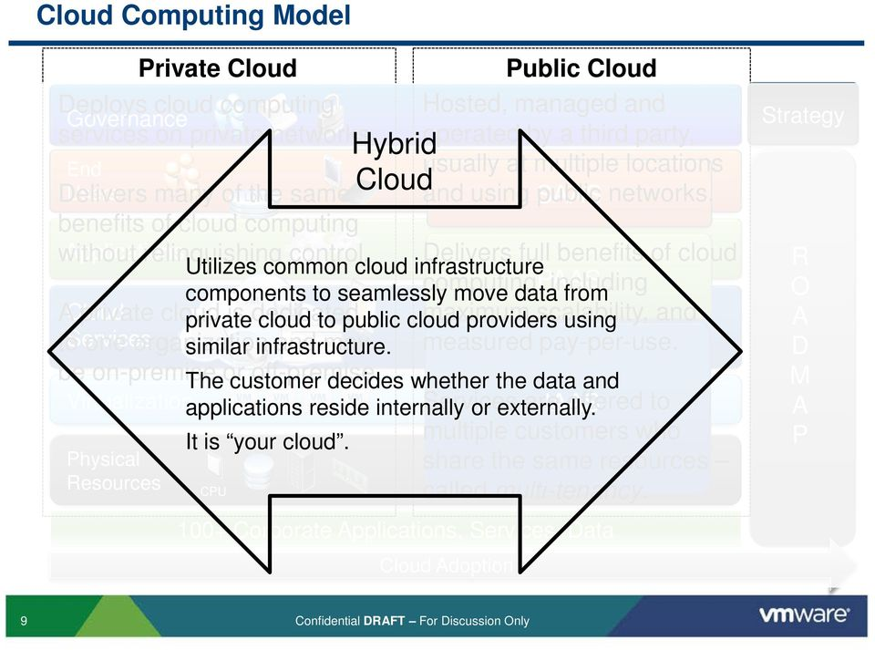 Utilizes common cloud infrastructure PAAS components to seamlessly move data from A Cloud private cloud private is dedicated cloud to public cloud providers using to Services one organization similar
