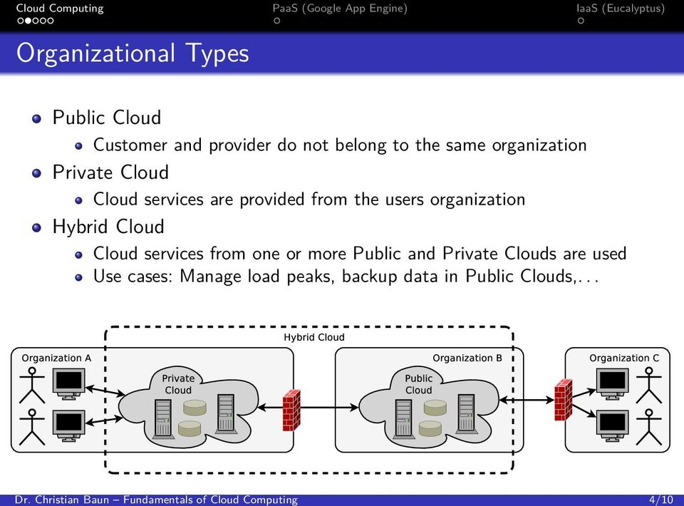 are provided from the users organization Hybrid Cloud Cloud services from one or more