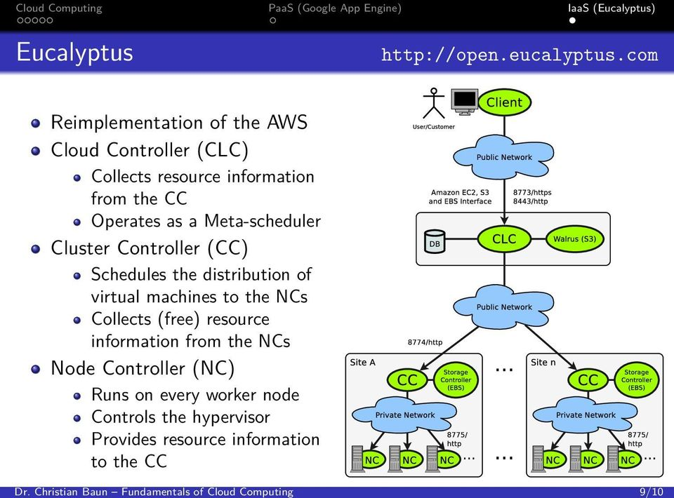Meta-scheduler Cluster Controller (CC) Schedules the distribution of virtual machines to the NCs Collects (free)