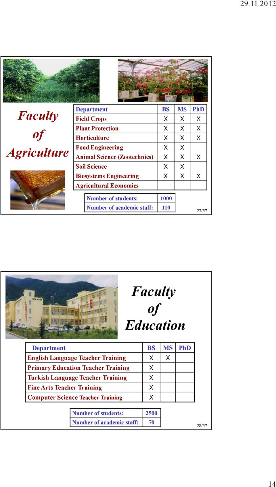 Faculty of Education English Language Teacher Training Primary Education Teacher Training Turkish Language Teacher