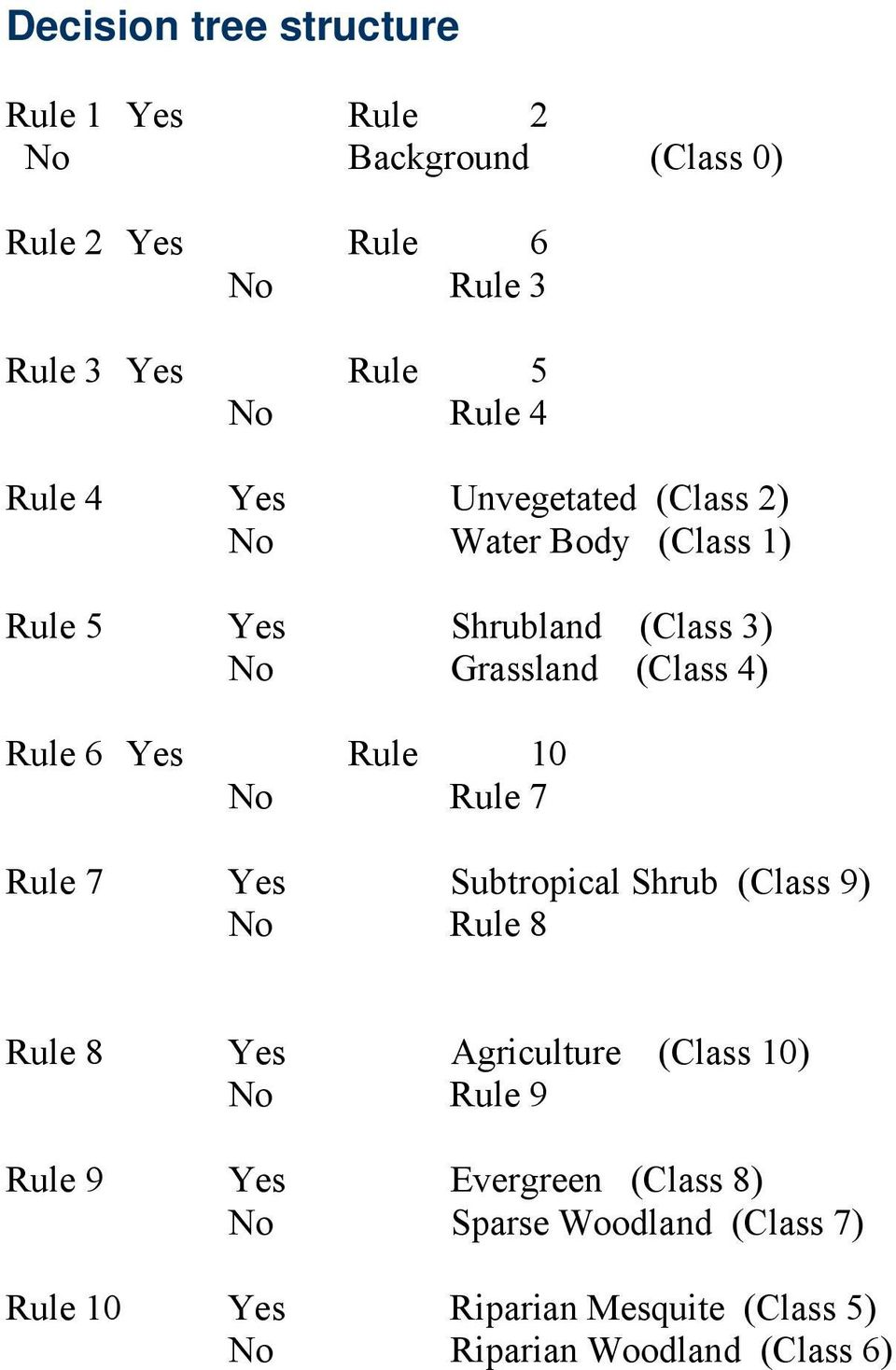 Rule 10 No Rule 7 Rule 7 Yes Subtropical Shrub (Class 9) No Rule 8 Rule 8 Yes Agriculture (Class 10) No Rule 9 Rule 9 Yes