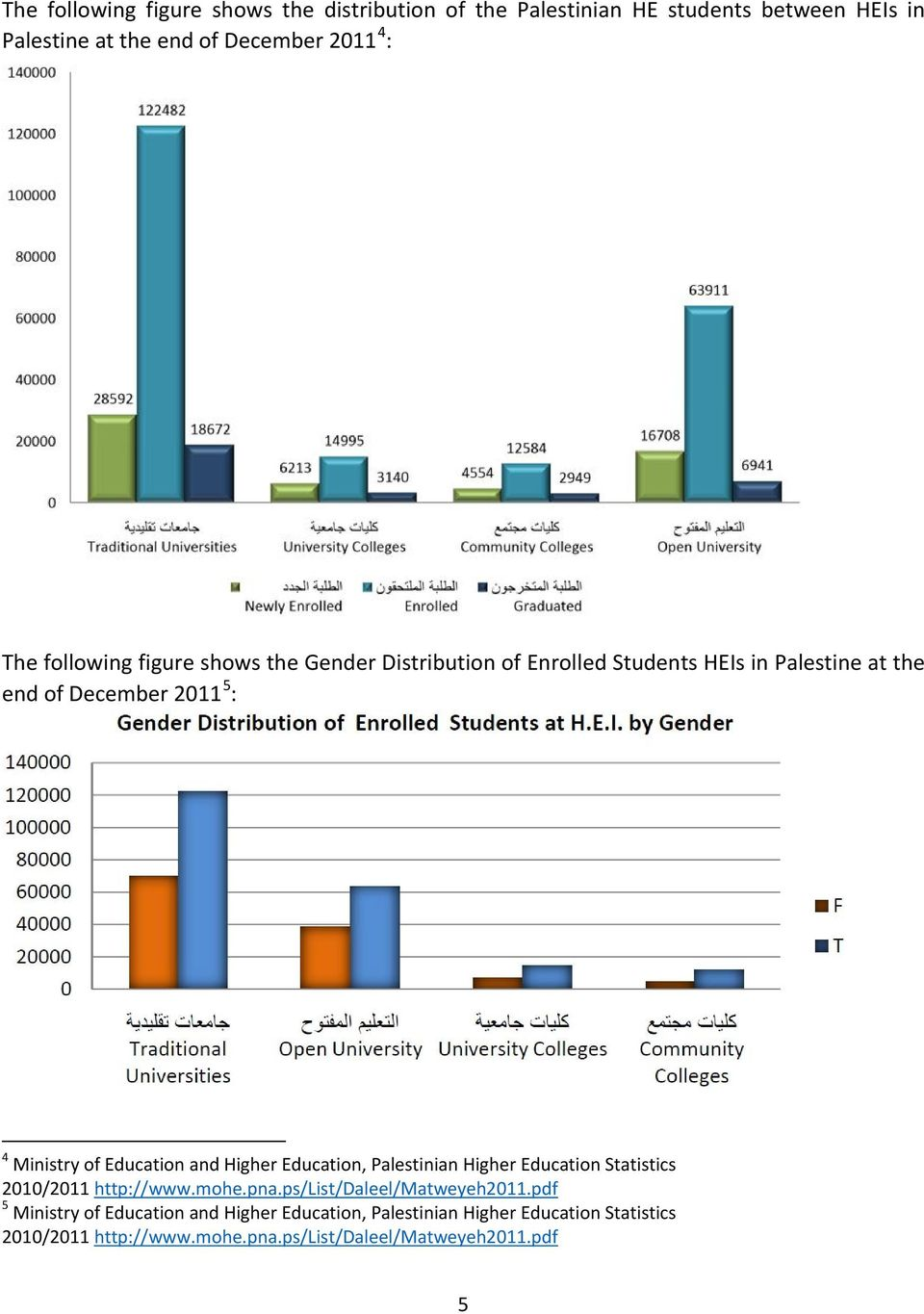 Education and Higher Education, Palestinian Higher Education Statistics 2010/2011 http://www.mohe.pna.ps/list/daleel/matweyeh2011.