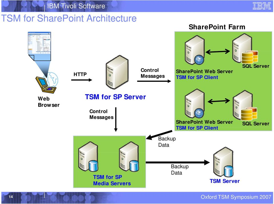 SP Server Control Messages SharePoint Web Server TSM for SP Client SQL