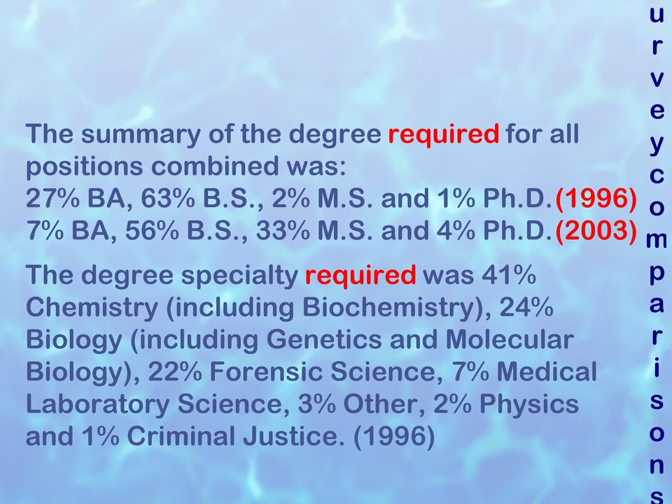 (2003) The degree specialty required was 41% Chemistry (including Biochemistry), 24% Biology (including