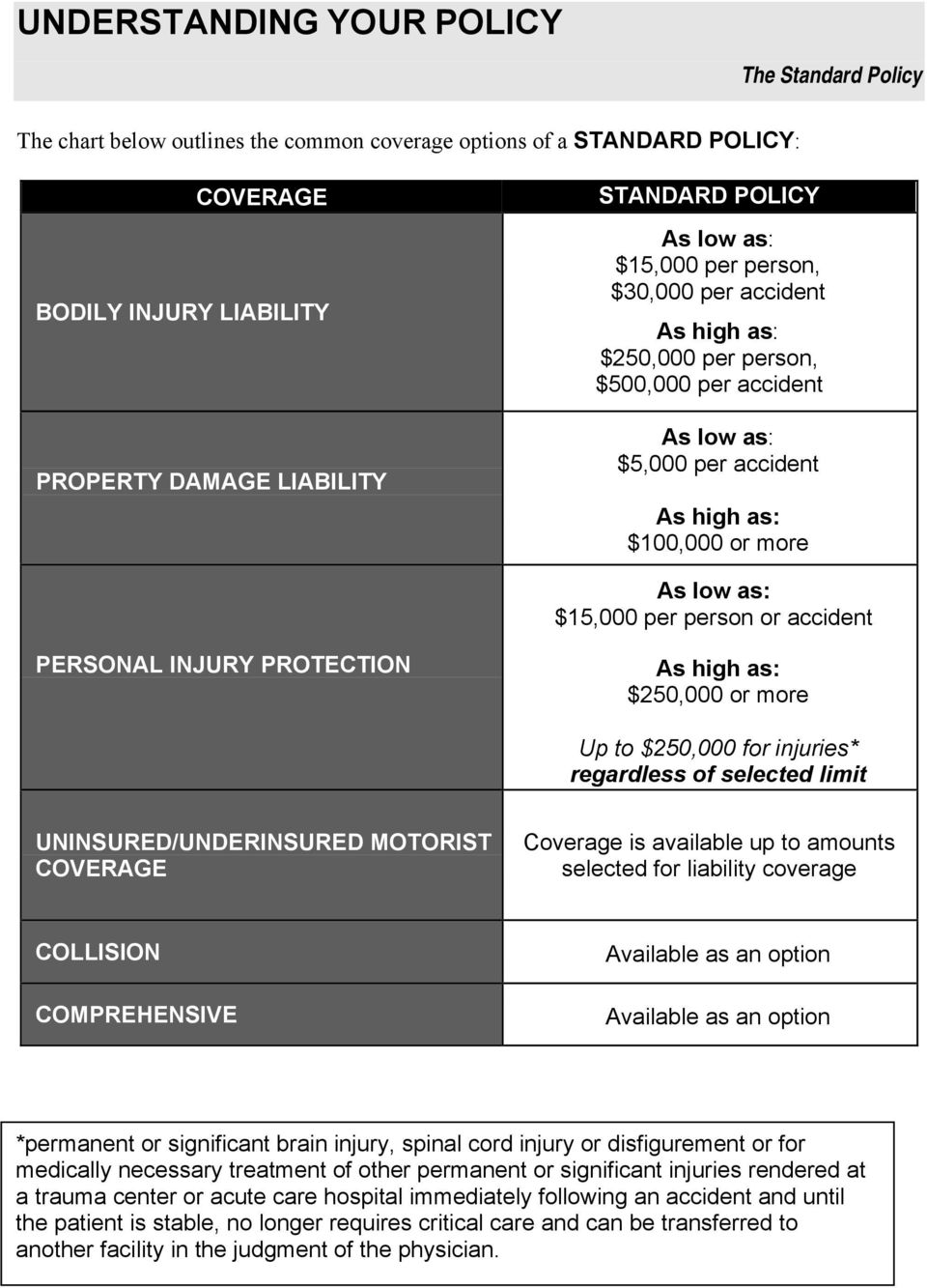 accident PERSONAL INJURY PROTECTION As high as: $250,000 or more Up to $250,000 for injuries* regardless of selected limit UNINSURED/UNDERINSURED MOTORIST COVERAGE Coverage is available up to amounts
