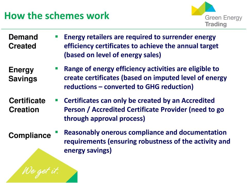 (based on imputed level of energy reductions converted to GHG reduction) Certificates can only be created by an Accredited Person / Accredited