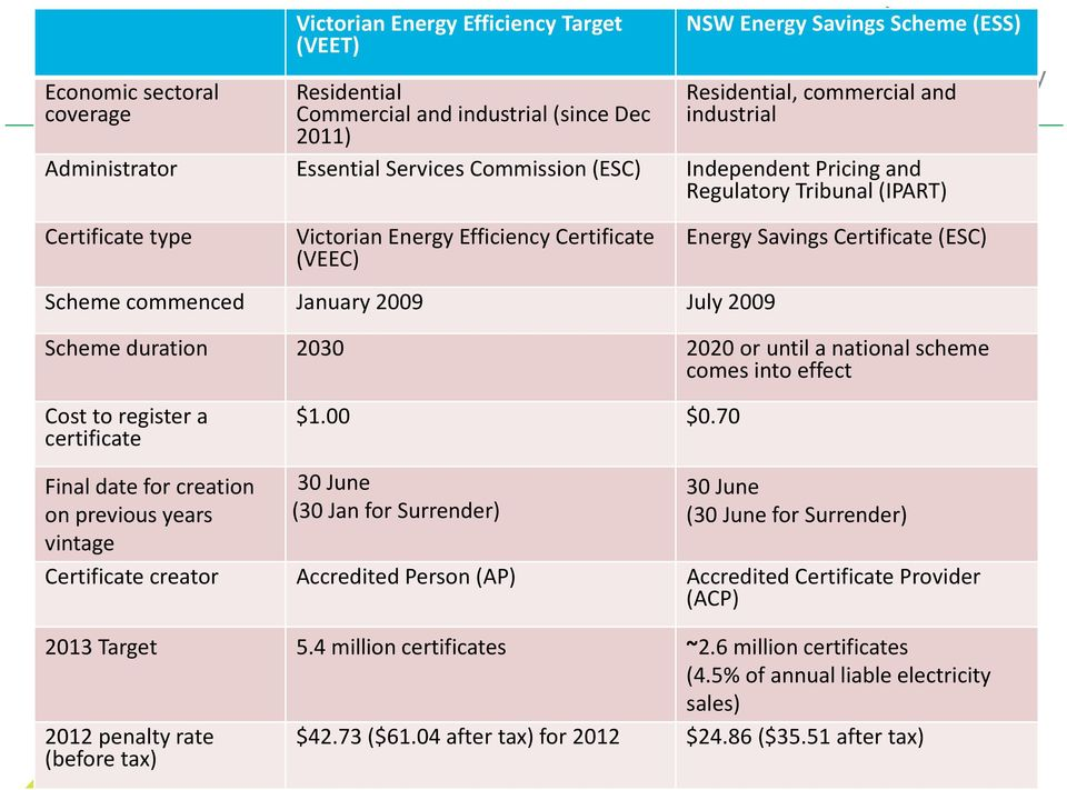 Certificate (VEEC) Scheme commenced January 2009 July 2009 Energy Savings Certificate (ESC) Scheme duration 2030 2020 or until a national scheme comes into effect Cost to register a certificate $1.