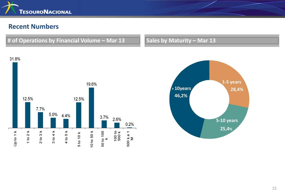Financial Volume Mar 13 Sales by Maturity Mar 13 31.8% 12.5% 12.5% 19.
