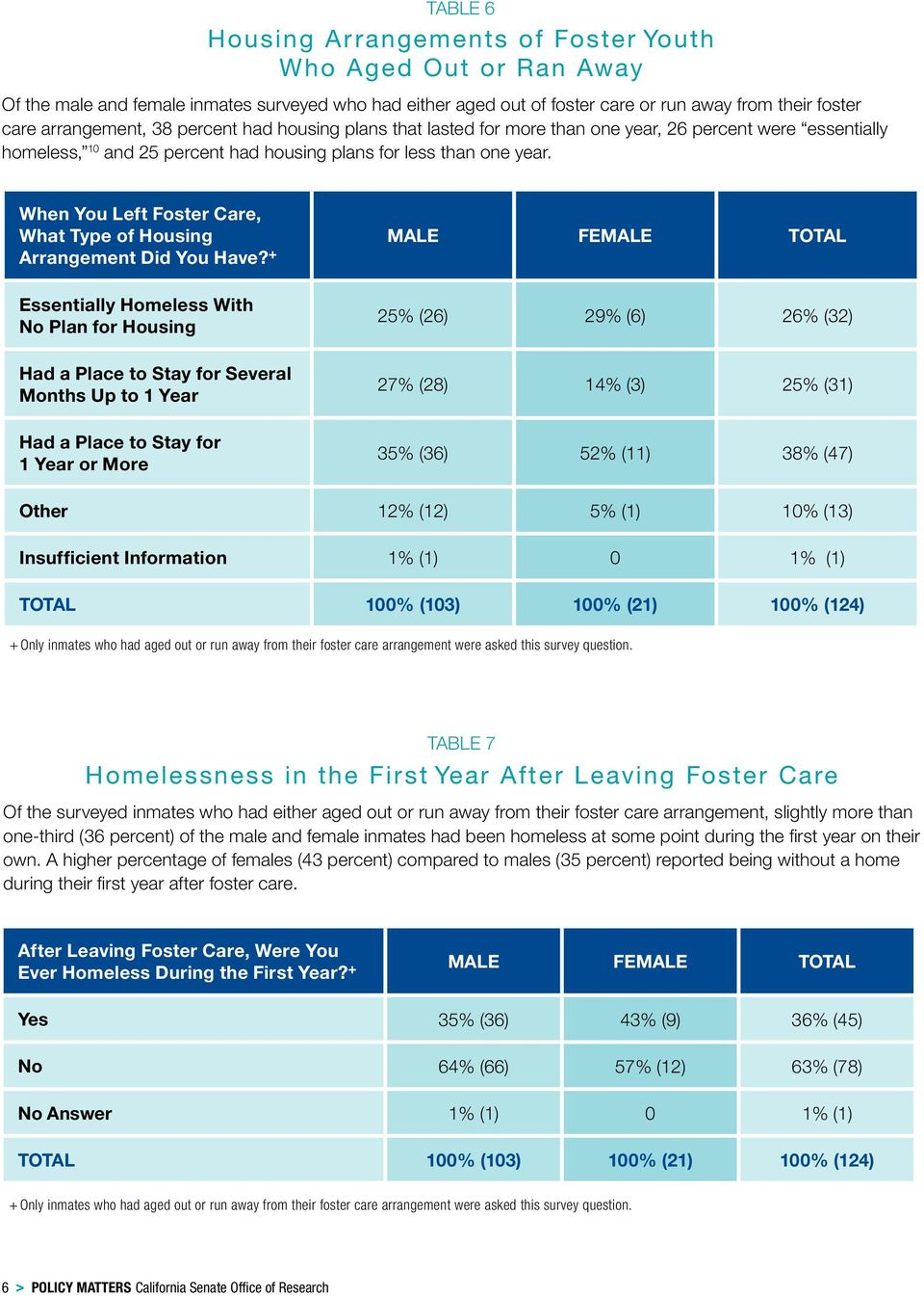 When You Left Foster Care, What Type of Housing Arrangement Did You Have?