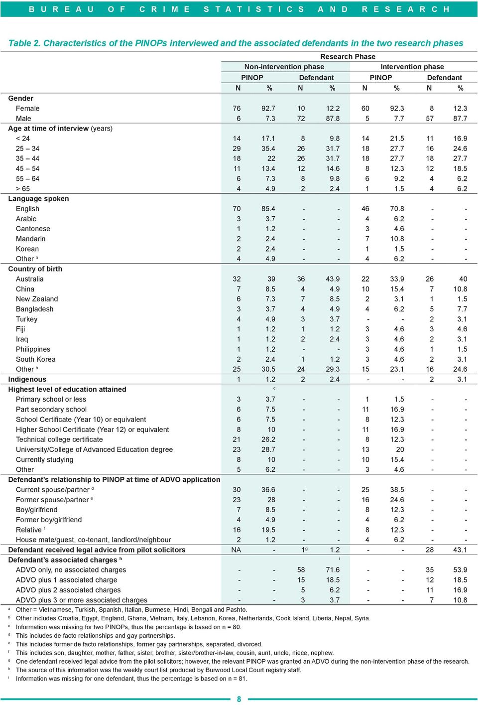 N % Gender Female 76 92.7 10 12.2 60 92.3 8 12.3 Male 6 7.3 72 87.8 5 7.7 57 87.7 Age at time of interview (years) < 24 14 17.1 8 9.8 14 21.5 11 16.9 25 34 29 35.4 26 31.7 18 27.7 16 24.