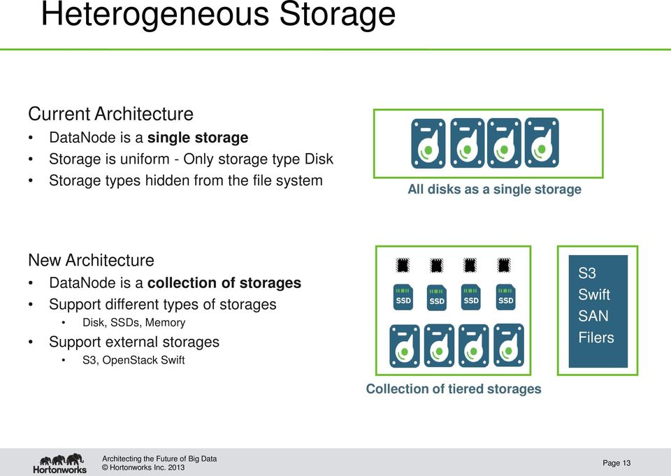 Architecture DataNode is a collection of storages Support different types of storages Disk, SSDs,
