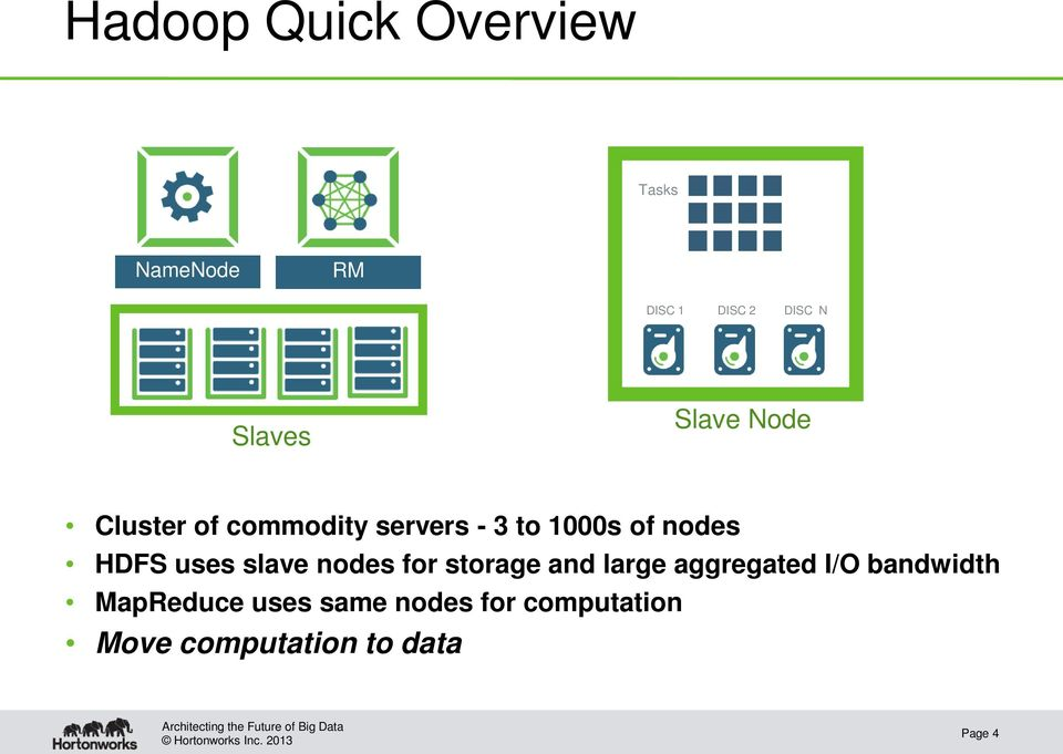 uses slave nodes for storage and large aggregated I/O bandwidth