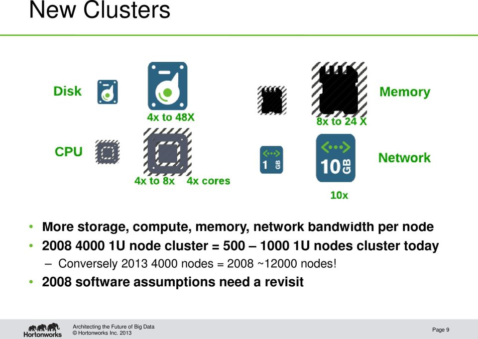 1U nodes cluster today Conversely 2013 4000 nodes = 2008