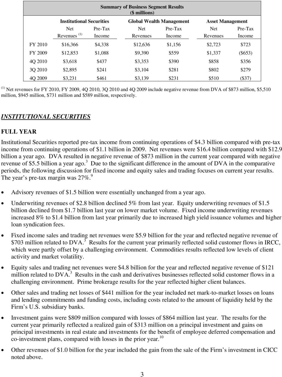 $3,231 $461 $3,139 $231 $510 ($37) (1) Net revenues for FY 2010, FY 2009, 4Q 2010, 3Q 2010 and 4Q 2009 include negative revenue from DVA of $873 million, $5,510 million, $945 million, $731 million