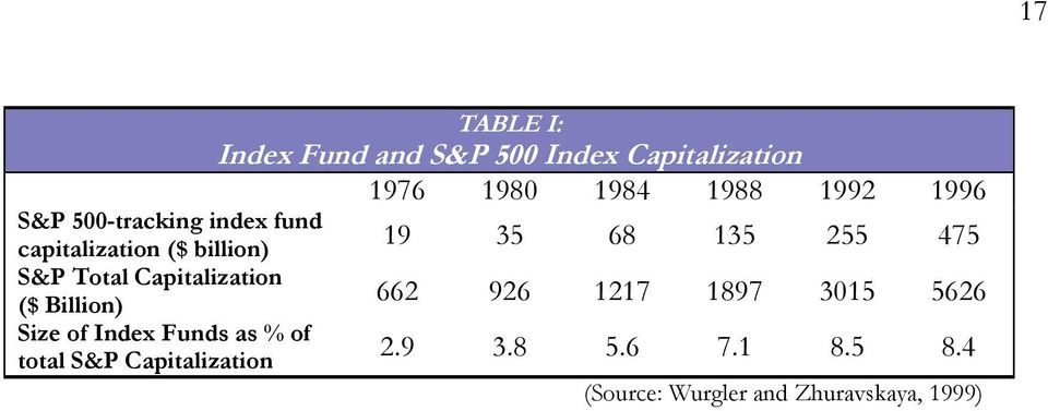 Fund and S&P 500 Index Capitalization 1976 1980 1984 1988 199 1996 19 35 68 135 55