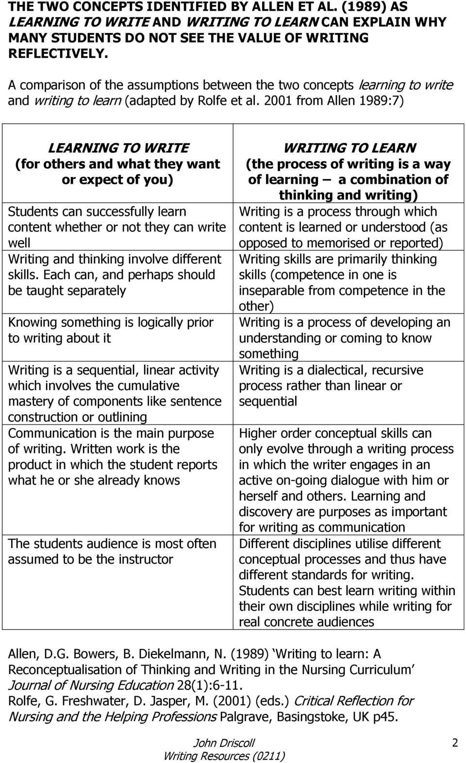 2001 from Allen 1989:7) LEARNING TO WRITE (for others and what they want or expect of you) Students can successfully learn content whether or not they can write well Writing and thinking involve