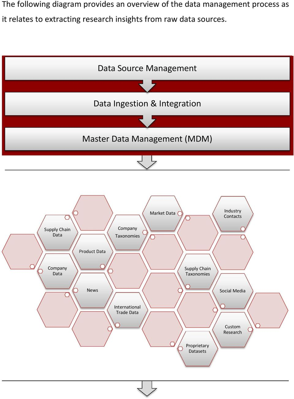 Data Source Management Data Ingestion & Integration Master Data Management (MDM) Market Data Industry