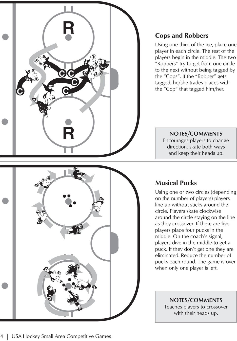 R Encourages players to change direction, skate both ways and keep their heads up.