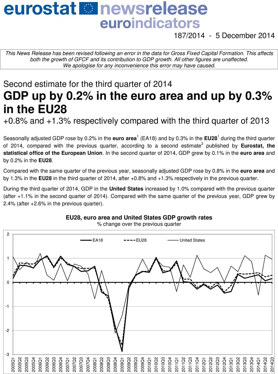 3% in the EU28 +0.8% and +1.3% respectively compared with the third quarter of 2013 Seasonally adjusted GDP rose by 0.2% in the euro area 1 (EA18) and by 0.