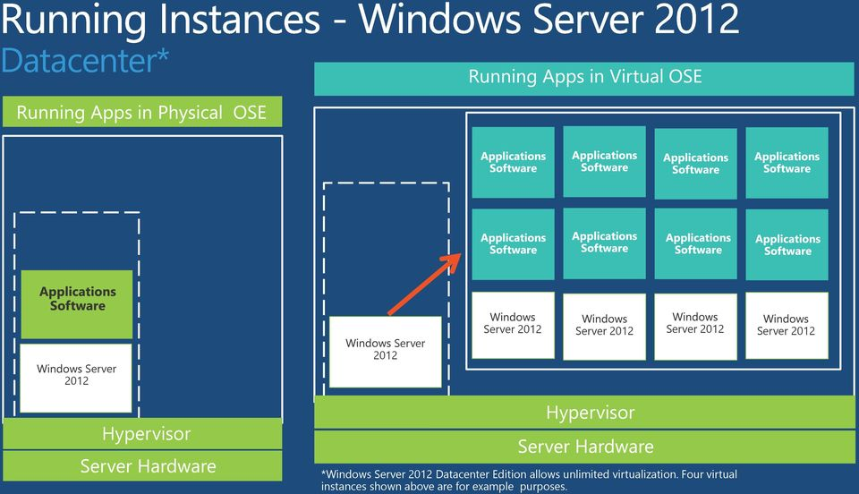 Server 2012 Datacenter Edition allows unlimited