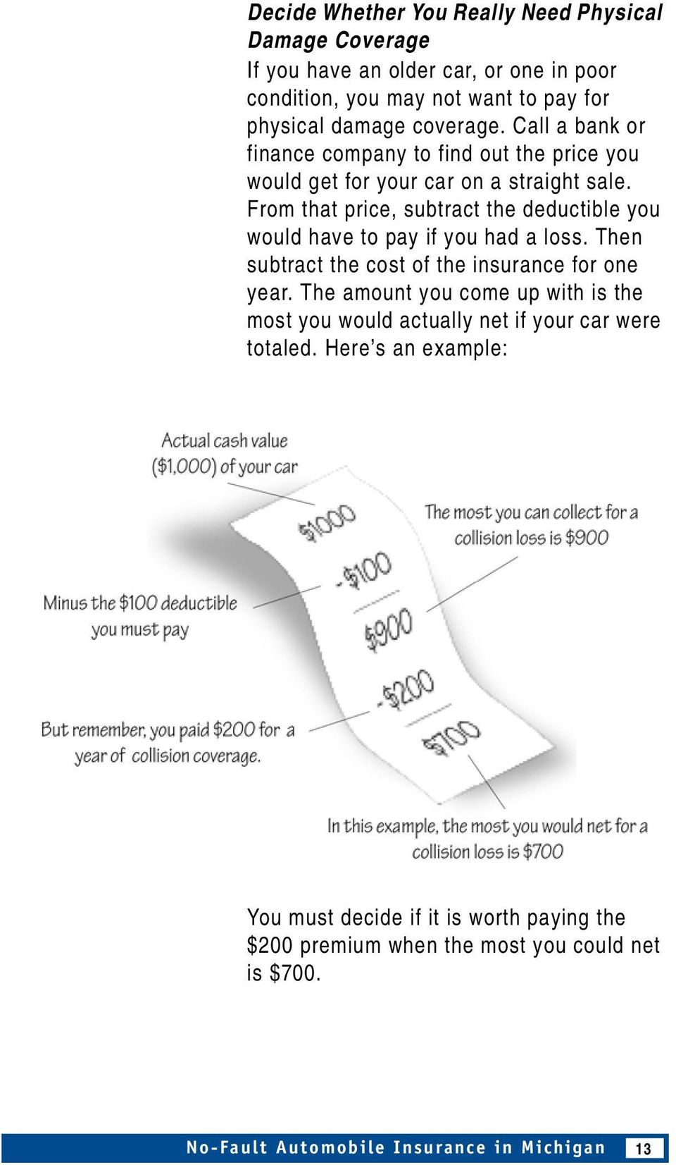 From that price, subtract the deductible you would have to pay if you had a loss. Then subtract the cost of the insurance for one year.
