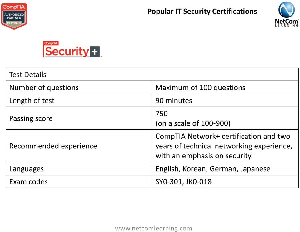 (on a scale of 100-900) CompTIA Network+ certification and two years of technical