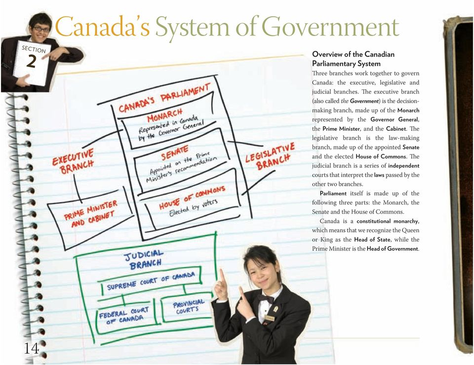 The legislative branch is the law-making branch, made up of the appointed Senate and the elected House of Commons.