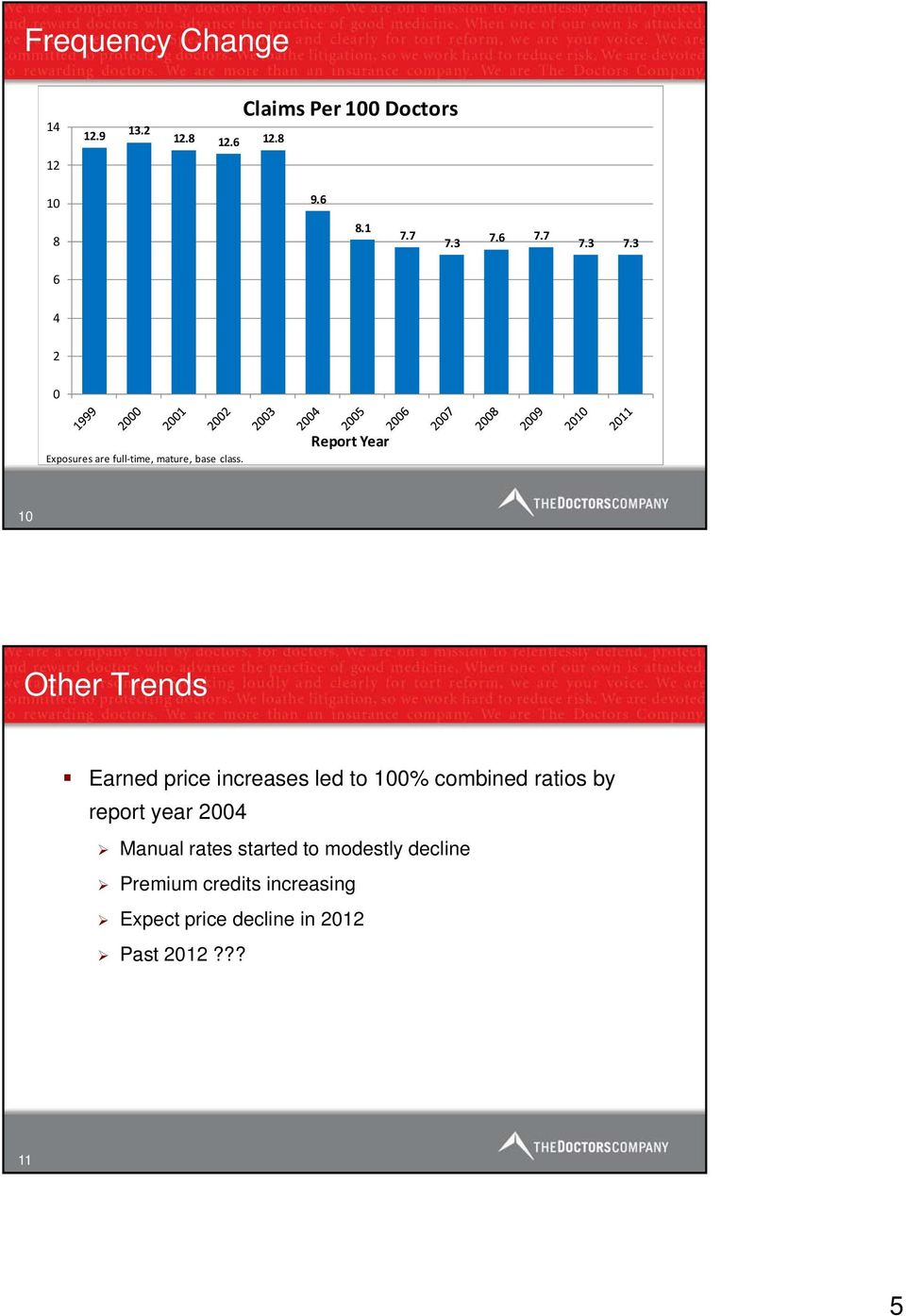 Report Year 10 Other Trends Earned price increases led to 100% combined ratios by report year