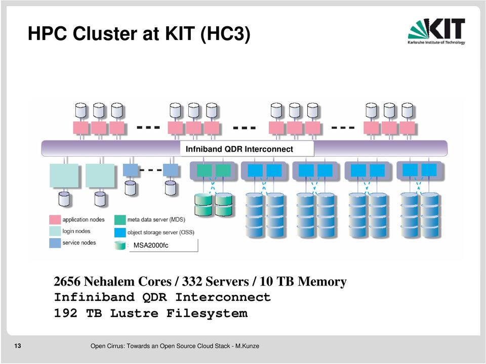 / 332 Servers / 10 TB Memory Infiniband