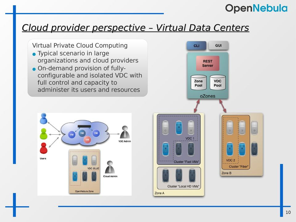 providers On-demand provision of fullyconfigurable and isolated VDC