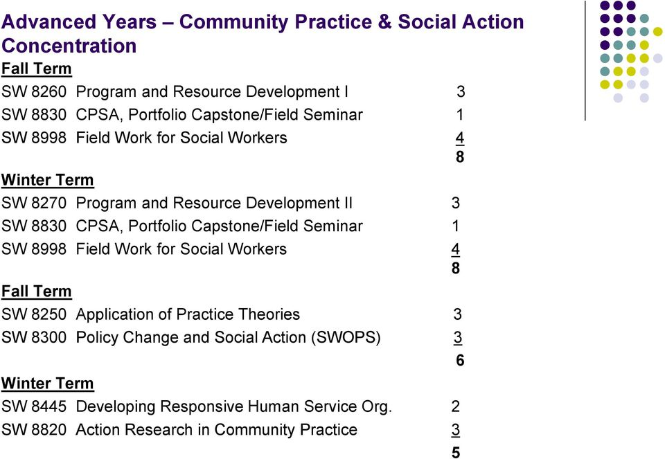 Portfolio Capstone/Field Seminar 1 8 SW 8250 Application of Practice Theories 3 SW 8300 Policy Change and Social