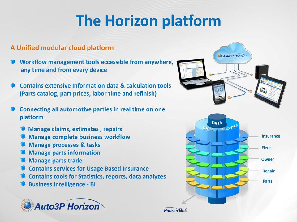 one platform Manage claims, estimates, repairs Manage complete business workflow Manage processes & tasks Manage parts information Manage parts trade