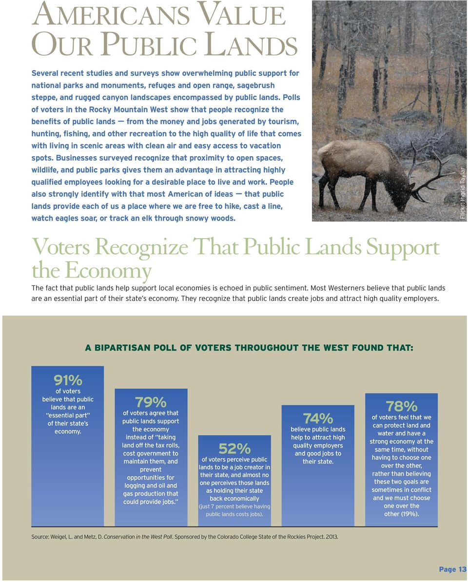 Polls of voters in the Rocky Mountain West show that people recognize the benefits of public lands from the money and jobs generated by tourism, hunting, fishing, and other recreation to the high