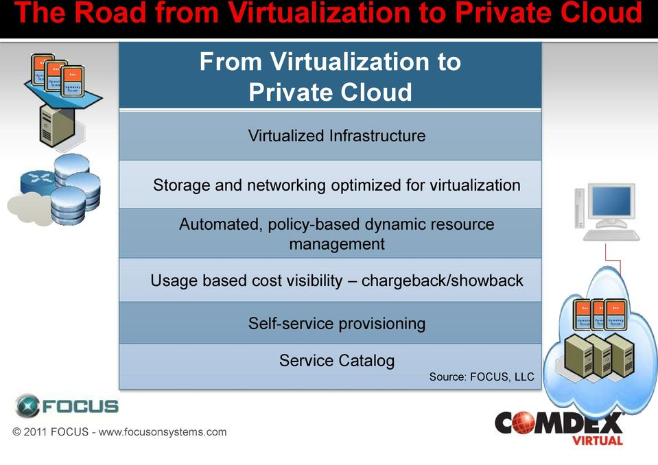virtualization Automated, policy-based dynamic resource management Usage based