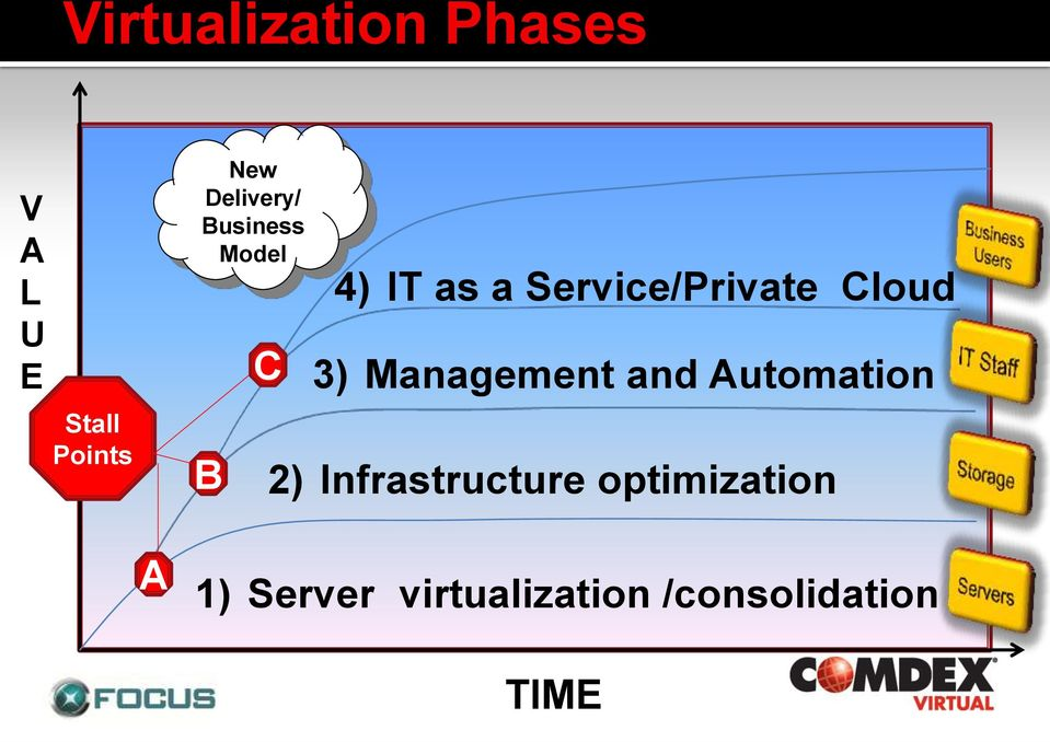 Service/Private Cloud 3) Management and Automation 2)