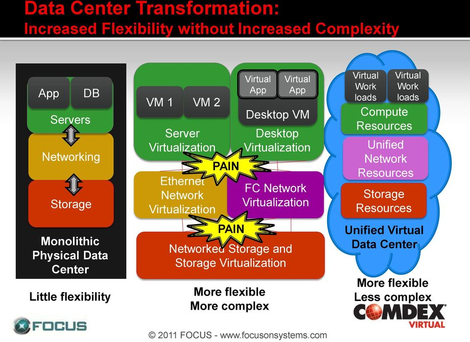 Virtualization Networked Storage and Storage Virtualization More flexible More complex Virtual App FC Network Virtualization Virtual