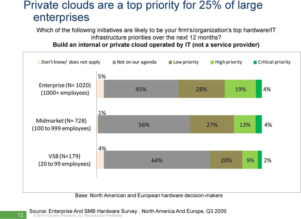 Build an internal or private cloud operated by IT (not a service provider) Don't know/ does not apply Not on our agenda Low priority High priority Critical priority